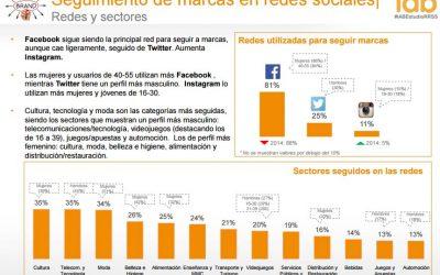 Redes Sociales en Hostelería: Ventajas y Peligros